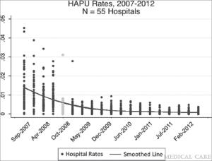 HAPU rates