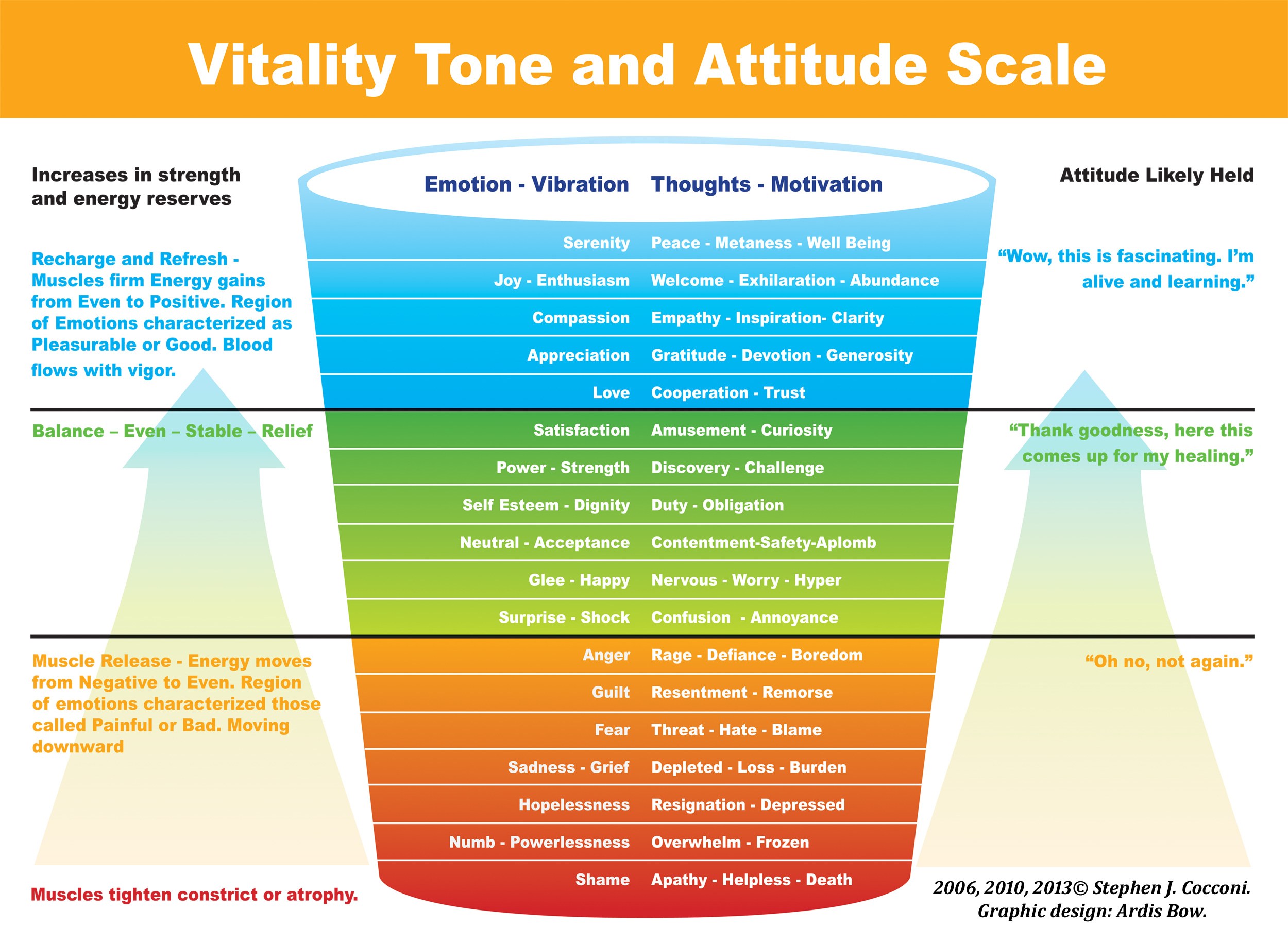 Vitality Tone And Attitude Scale Citizen Of Earth