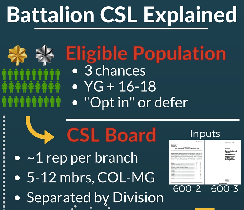 Making Sense of Battalion Command Selection