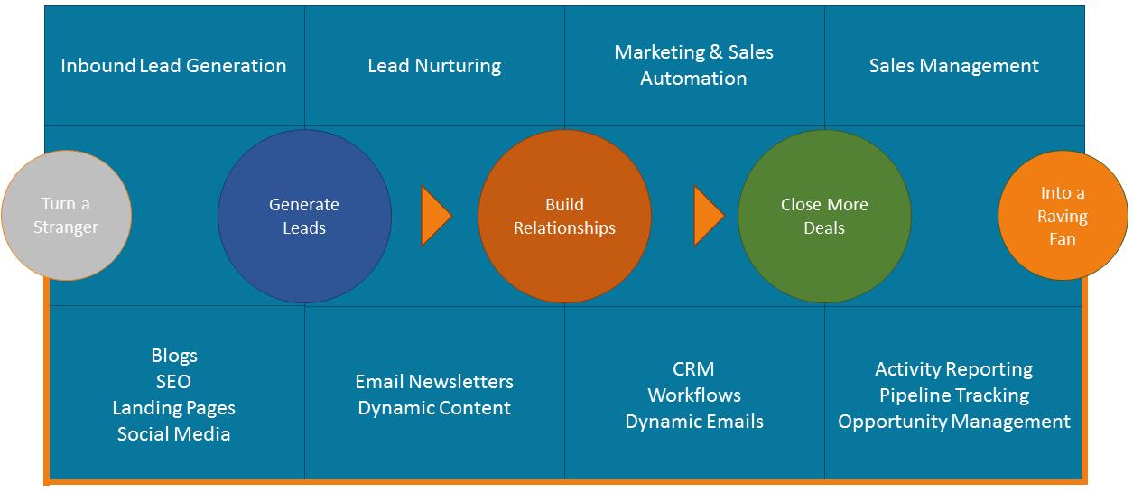 Unified Marketing Method