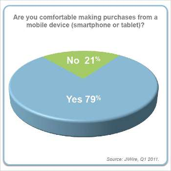 Shoppers getting comfortable buying with mobile