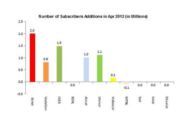Telecom industry registers lowest subscriber addition in last 2 year