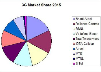 3G to cover 30 percent of India by 2015