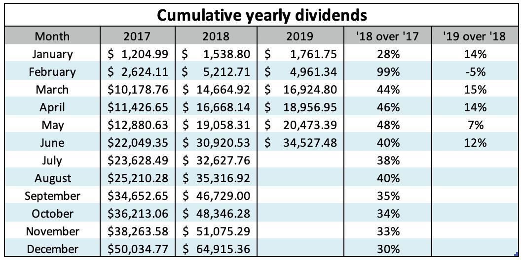 Investment income - June, 2019 - The Money Commando