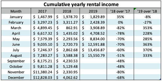 Investment income - August, 2019 - The Money Commando