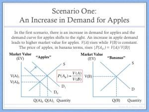 Example of Price Determination Barter Economy (2)