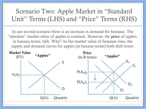 apple supply and demand