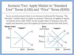 Example of Price Determination Barter Economy (5)