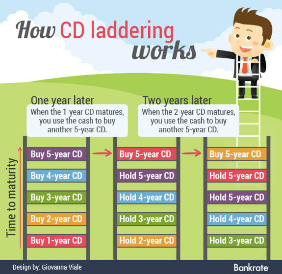 How a CD ladder works
