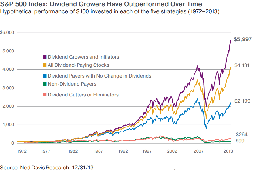 Earning a check from dividend investing