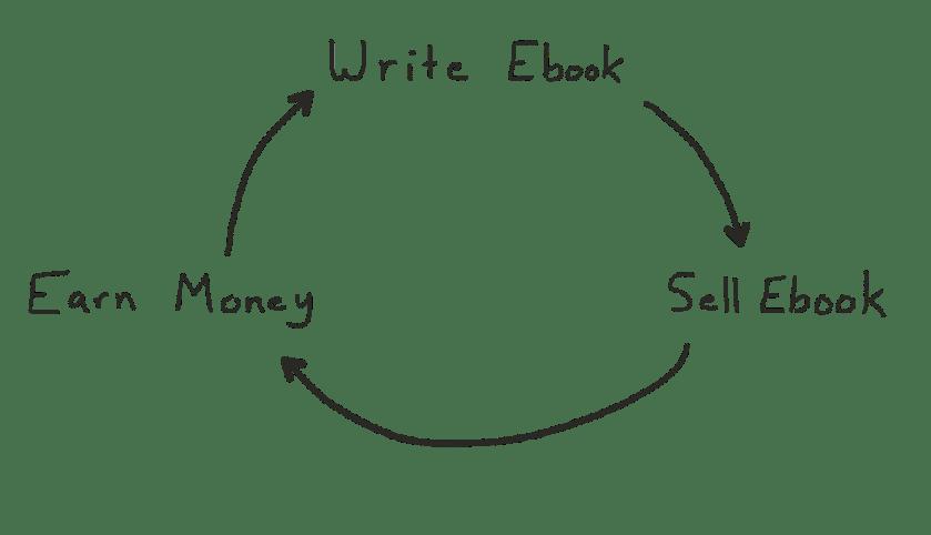 residual-income-cycle2