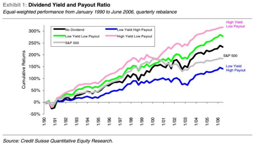 Lower payout ratio means better performance from a stock