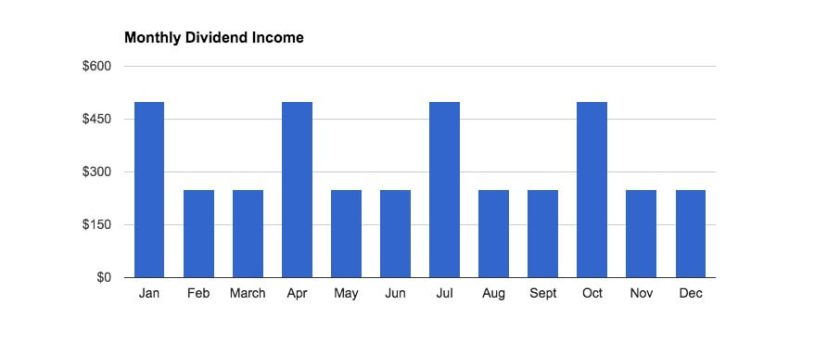 What monthly dividend income looks like