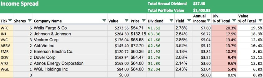 The dividend income spread across your portfolio