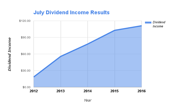 July Dividends