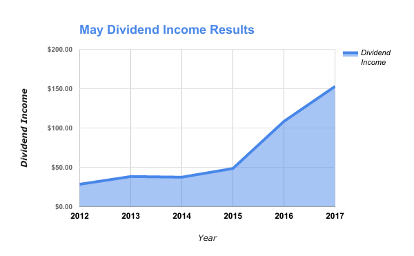 Dividend Income by Stock in May 2017