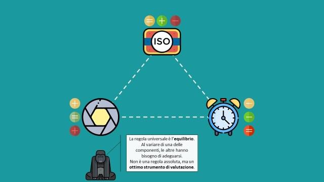 Il triangolo: ISO, Apertura, Tempi