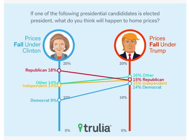 7-7 Trulia Graph