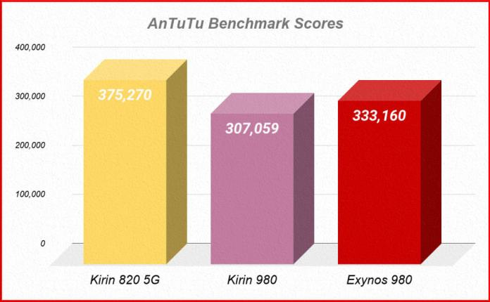 Kirin 820 5G vs 980 vs Exynos 980 Comparison and AnTuTu-Geekbench Benchmark Scores-1