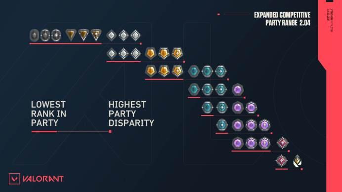 Valorant Compet-queue-disparity_v2