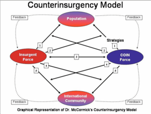 McCormick model of insurgency