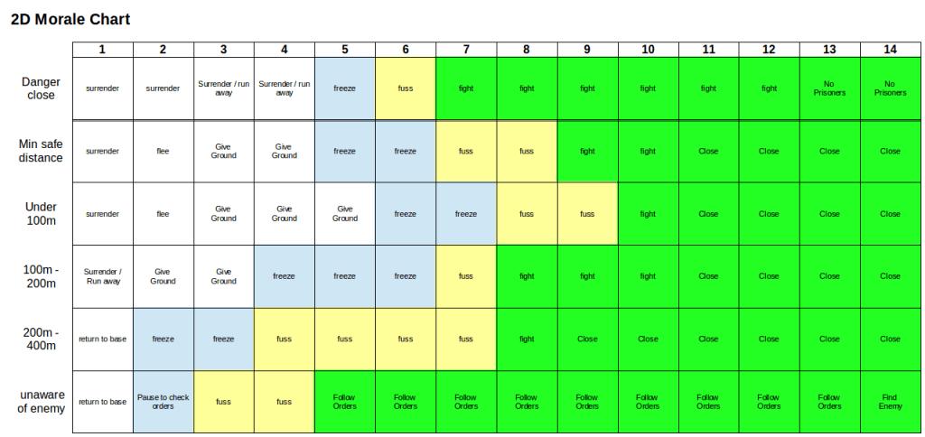 v01 of the 2D Morale Chart, (c) 2014 James Kemp
