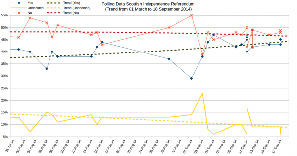 August and September 2014 opinion poll results on Scottish Independence