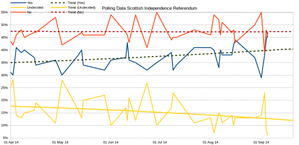 IndyRef Polls2012-2014 All detail v2