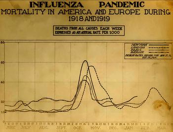 English: The Spanish Influenza. Chart showing ...