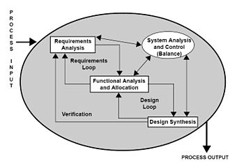 Requirements analysis is the first stage in th...