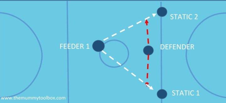 anticipation drill visual - Netball defence drills