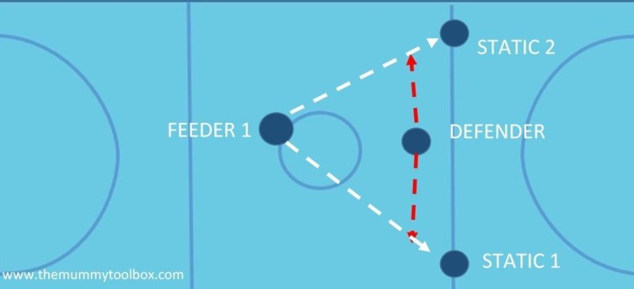 anticipation drill visual - Netball defence drills