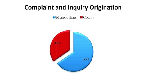 From Jan. 1, 2015, to Dec. 31 2015, of the complaint and inquires received by the Palm Beach County Commission on Ethics, 65 percent originated from municipalities while 35 percent came within the county. (Data provided)