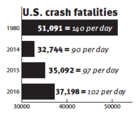 Pictured are U.S. crash fatalities. In 2015, fatalities increased for the first time in decades to 35,092, or 97 deaths each day. 2016 saw an additional increase by 6 percent to 37,198 deaths. Distracted driving is considered to be a factor in these increases. (Data provided)