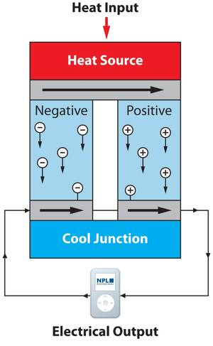 TEG - thermoelectric generator - the principle