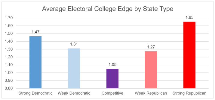 Image result for impact the electoral college
