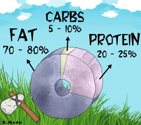 A stone-age wheel separated into macro percentages. Fat is labeled 70-80 percent, Protein is labeled 20-25 percent, and Carbs are labeled 5-10 percent. A stone age hammer sits next to the wheel.