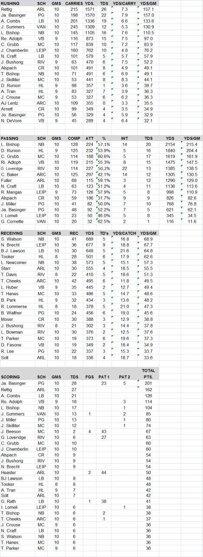 BVC 2014 stats final 1