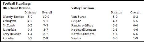 BVC 2014 stats final football standings