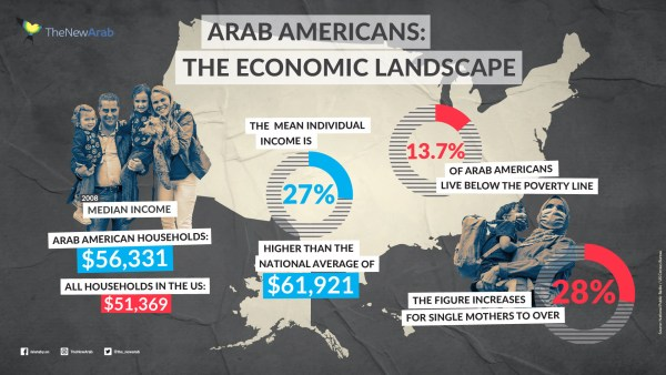 Infographic – Arab Americans – The Economic Landscape – Income