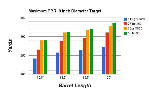 Maximum Point Blank