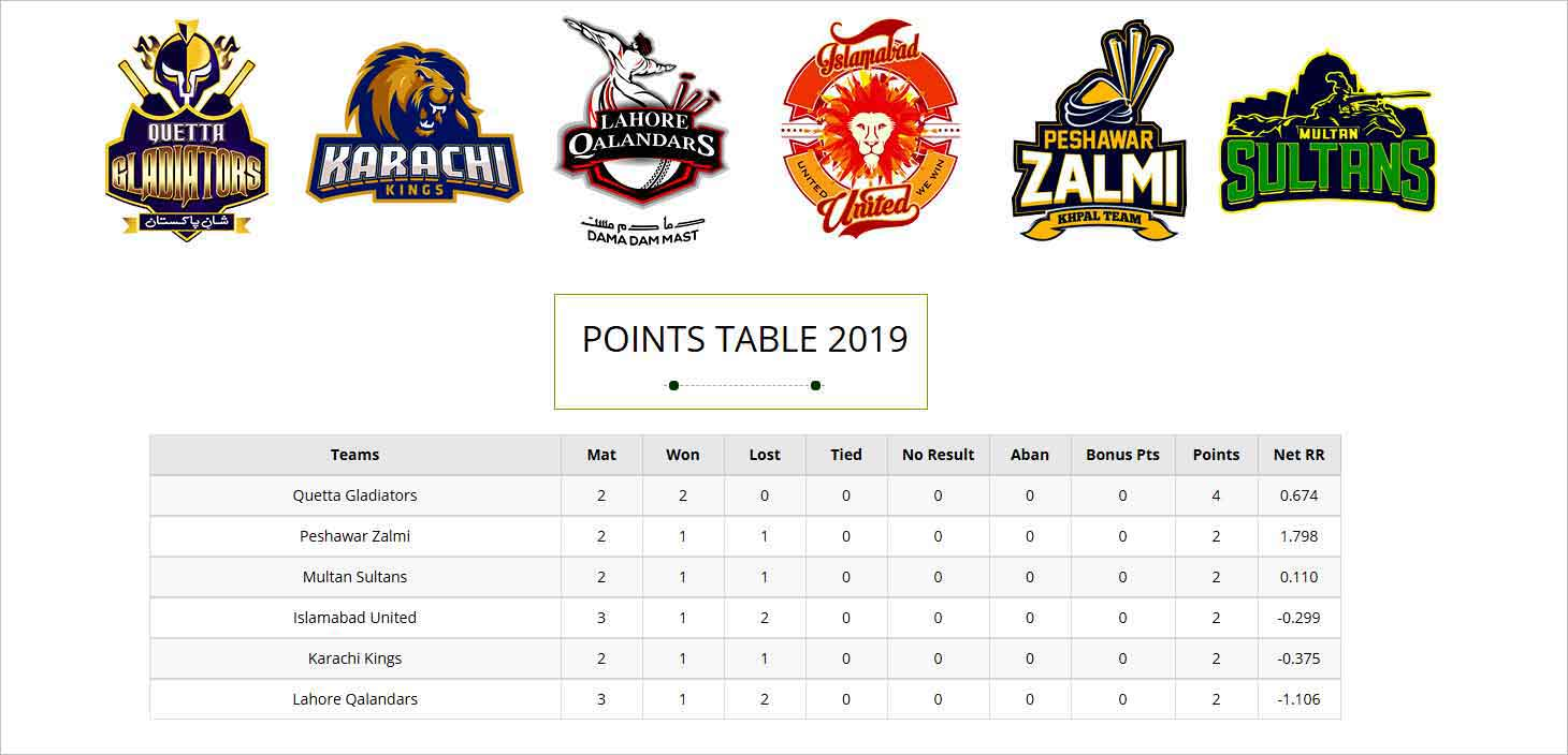 PSL 2019 Latest points table