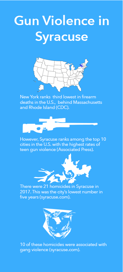 Infographic: Gun Violence in Syracuse and America.