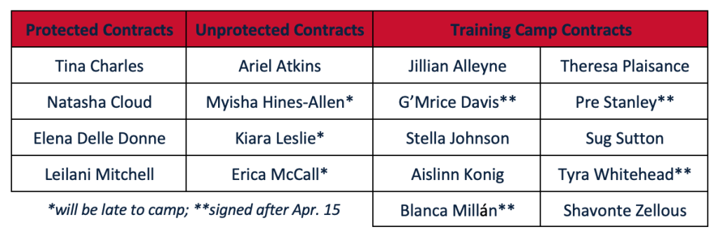 On the eve of training camp, Washington Mystics announce new players, assistant coach