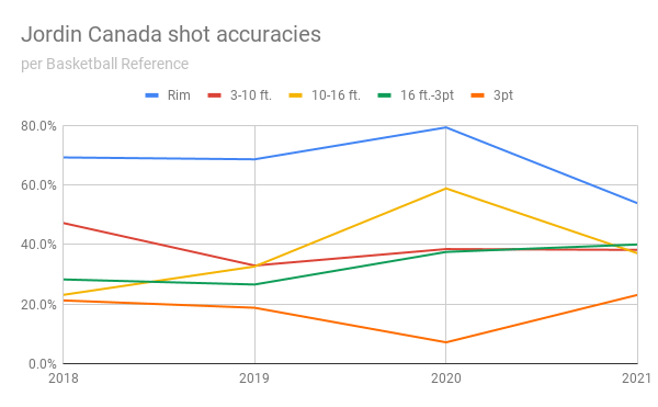 Jordin-Canada-shot-accuracies