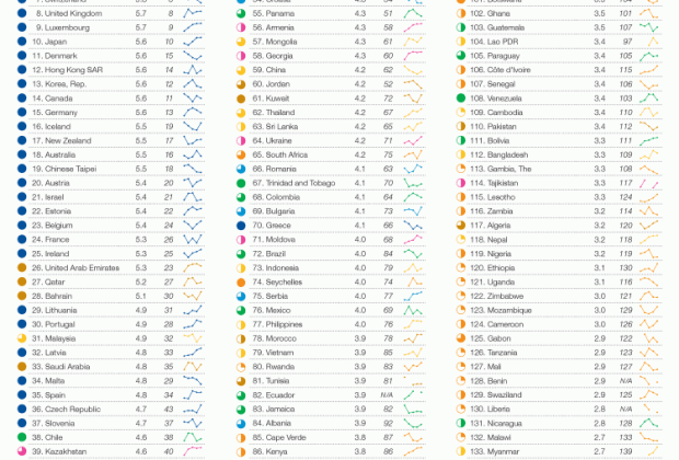 Global Networked Readiness Index (NRI) rankings
