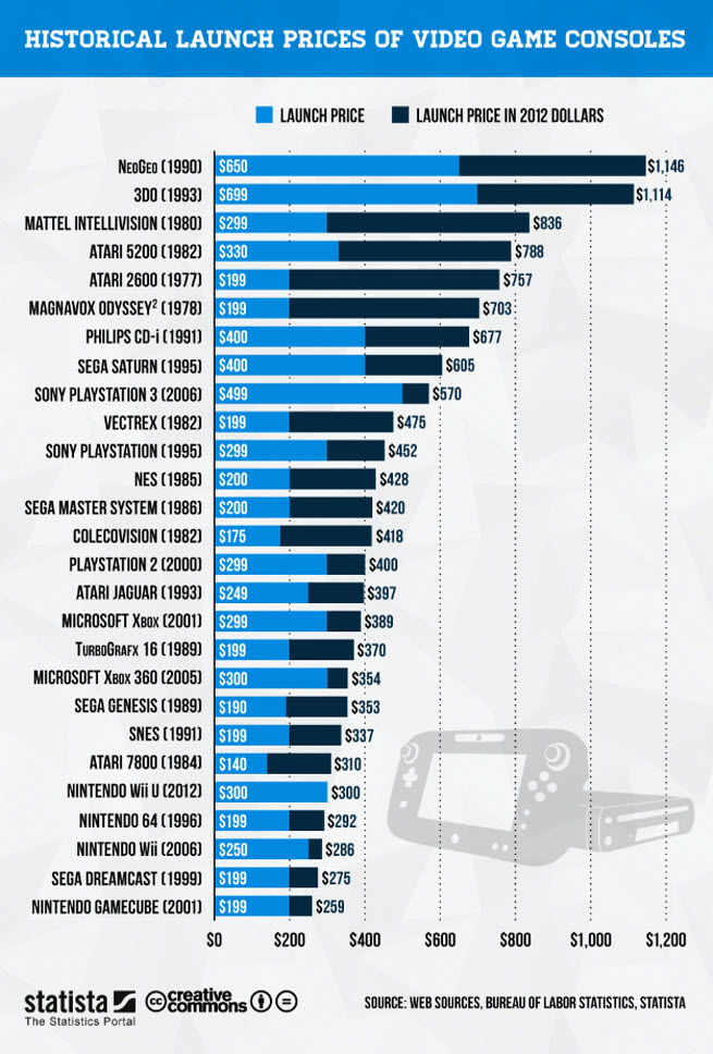 Most Expensive And Cheapest Gaming Consoles Ever The Nology