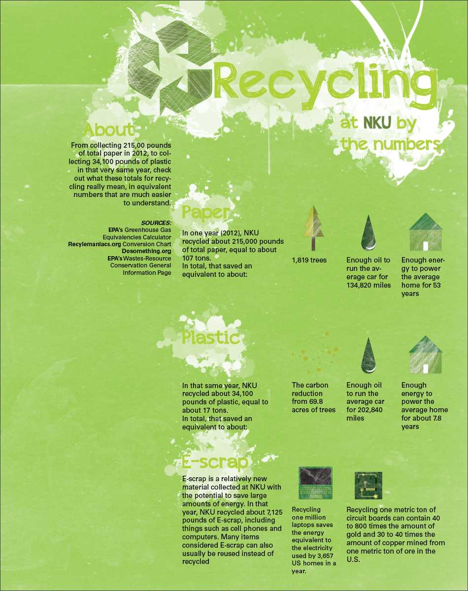 recycle info graphic