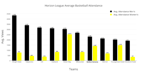 This is the average basketball attendance for the 2015-16 basketball season. The black bars represent men's basketball attendance while the gold bars represent women's basketball.
