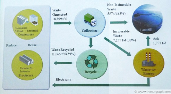 The process of waste management at Semakau